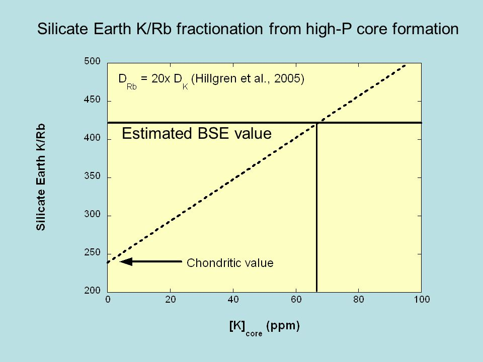 Silicate Earth K/Rb fractionation from high-P core formation Estimated BSE value