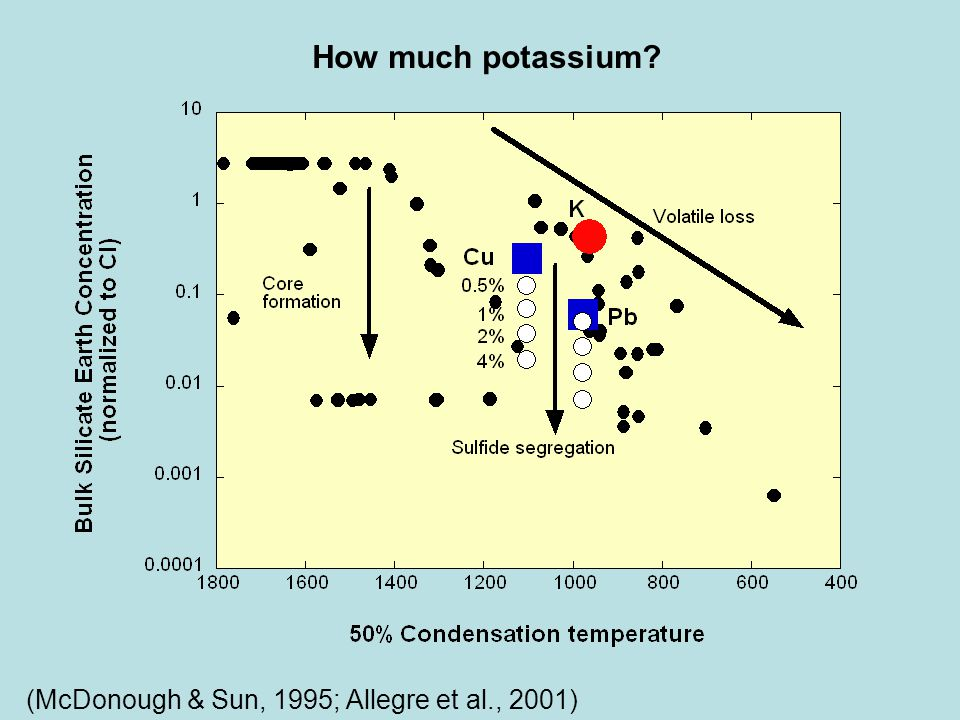 (McDonough & Sun, 1995; Allegre et al., 2001) How much potassium