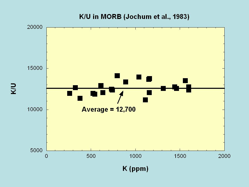 Experimental and theoretical studies suggest potassium could partition into the core under the right circumstances.