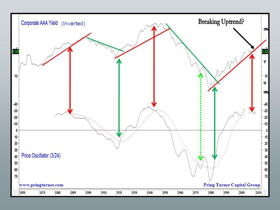 (Inverted) www.pringturner.comPring Turner Capital Group