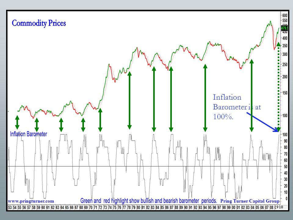 Inflation Barometer is at 100%. www.pringturner.comPring Turner Capital Group 910
