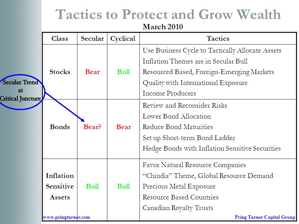 Tactics to Protect and Grow Wealth ClassSecularCyclicalTactics StocksBearBull Use Business Cycle to Tactically Allocate Assets Inflation Themes are in Secular Bull Resourced Based, Foreign-Emerging Markets Quality with International Exposure Income Producers BondsBear Bear Review and Reconsider Risks Lower Bond Allocation Reduce Bond Maturities Set up Short-term Bond Ladder Hedge Bonds with Inflation Sensitive Securities Inflation Sensitive Assets Bull Favor Natural Resource Companies Chindia Theme, Global Resource Demand Precious Metal Exposure Resource Based Countries Canadian Royalty Trusts March 2010 www.pringturner.comPring Turner Capital Group