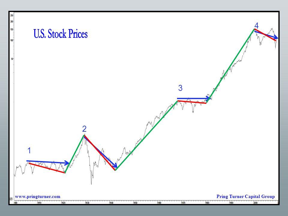 1 2 3 4 www.pringturner.comPring Turner Capital Group