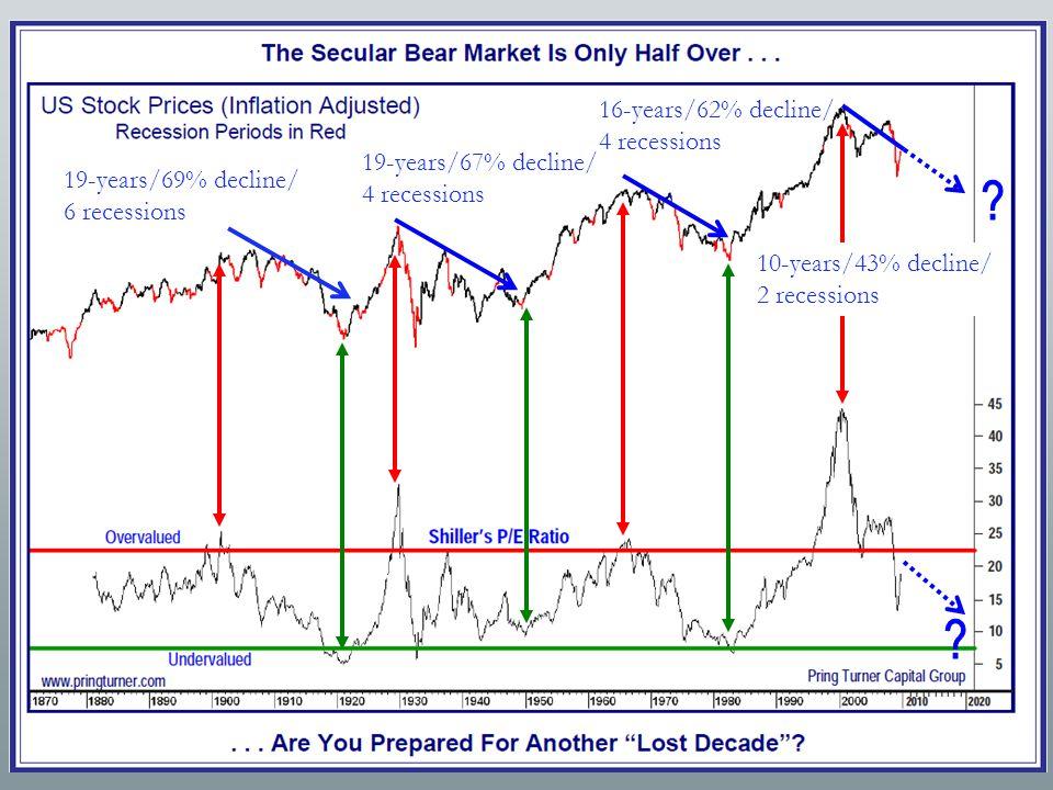 19-years/69% decline/ 6 recessions 19-years/67% decline/ 4 recessions 16-years/62% decline/ 4 recessions 10-years/43% decline/ 2 recessions