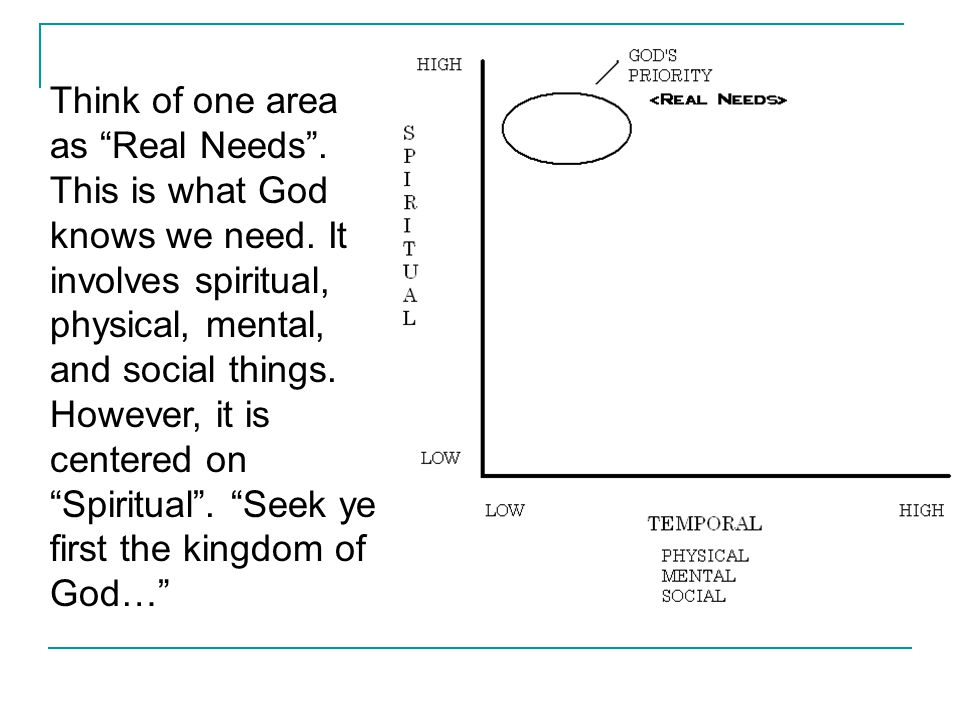 "Think of one area as ""Real Needs"". This is what God knows we need. It involves spiritual, physical, mental, and social things. However, it is centered"