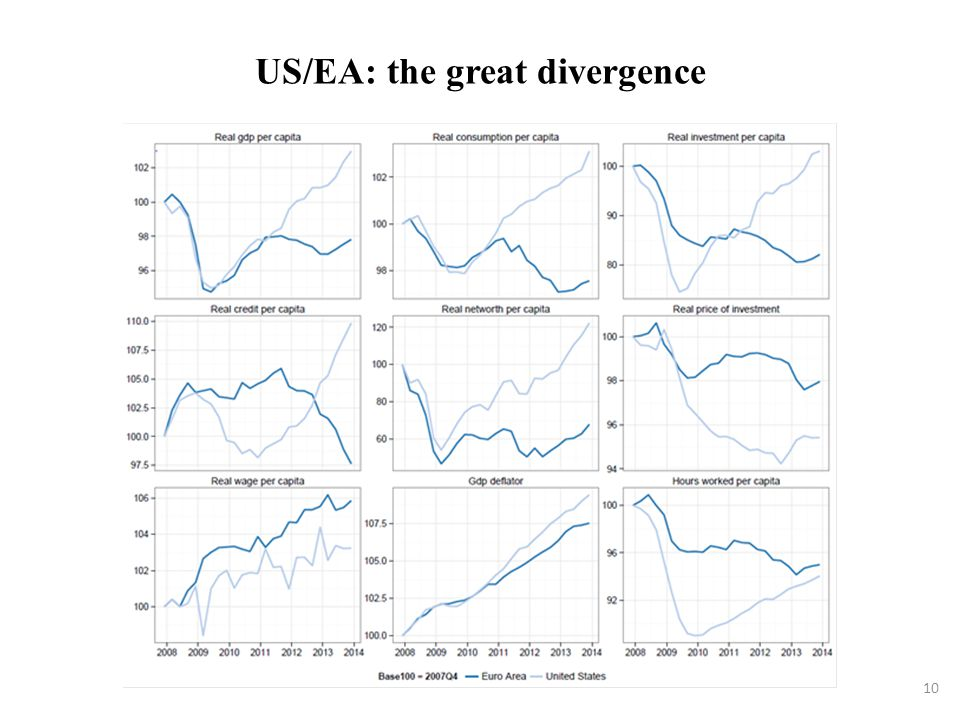 US/EA: the great divergence 10