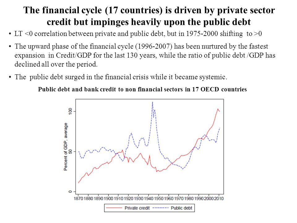 The financial cycle (17 countries) is driven by private sector credit but impinges heavily upon the public debt LT 0 The upward phase of the financial cycle (1996-2007) has been nurtured by the fastest expansion in Credit/GDP for the last 130 years, while the ratio of public debt /GDP has declined all over the period.