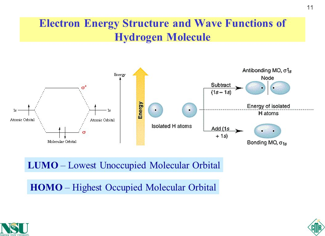 11 Electron Energy Structure and Wave Functions of Hydrogen Molecule LUMO – Lowest Unoccupied Molecular Orbital HOMO – Highest Occupied Molecular Orbital
