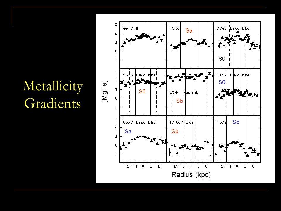 Metallicity Gradients Radius (kpc) [MgFe]' Radius (kpc) [MgFe]' Sa S0 Sb Sa S0 Sb Sc