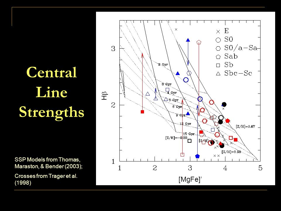 Central Line Strengths SSP Models from Thomas, Maraston, & Bender (2003); Crosses from Trager et al.