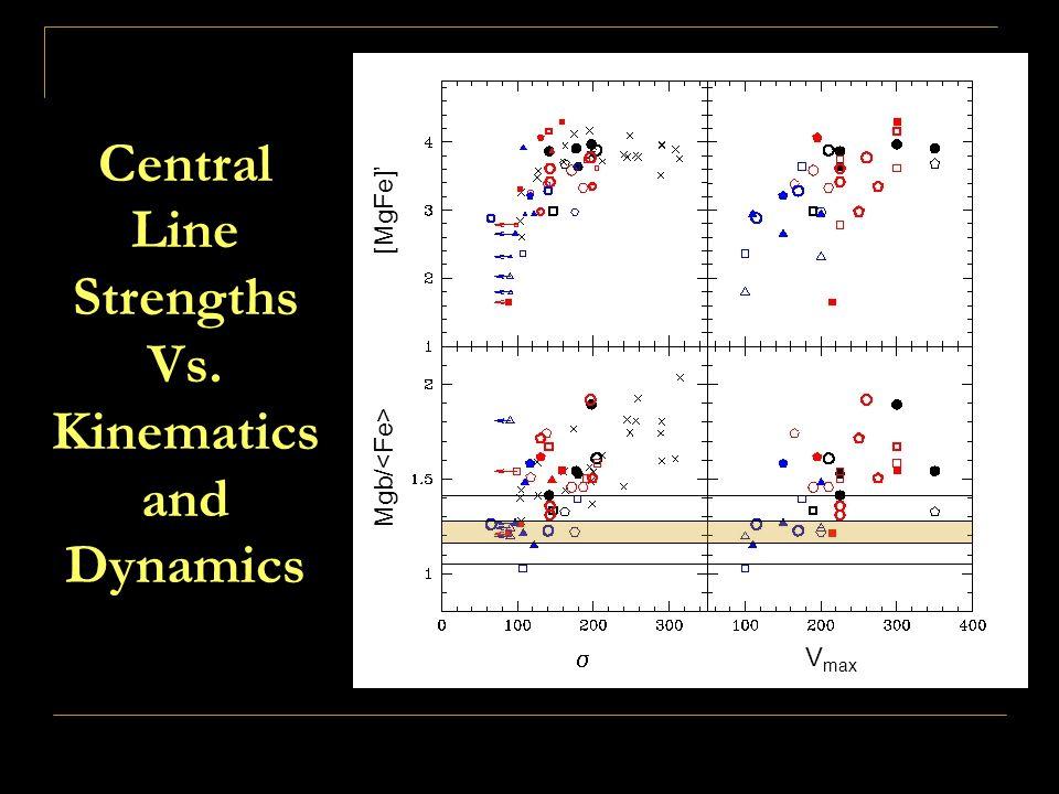 Central Line Strengths Vs. Kinematics and Dynamics [MgFe]' Mgb/  V max