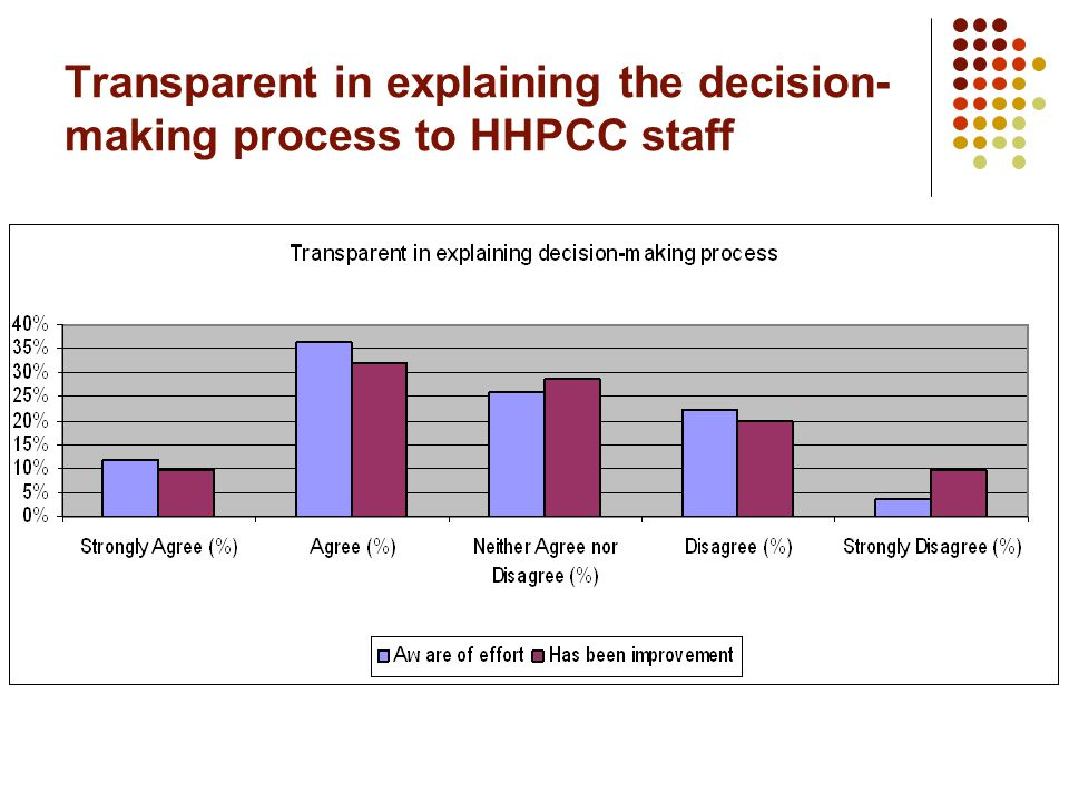 Transparent in explaining the decision- making process to HHPCC staff