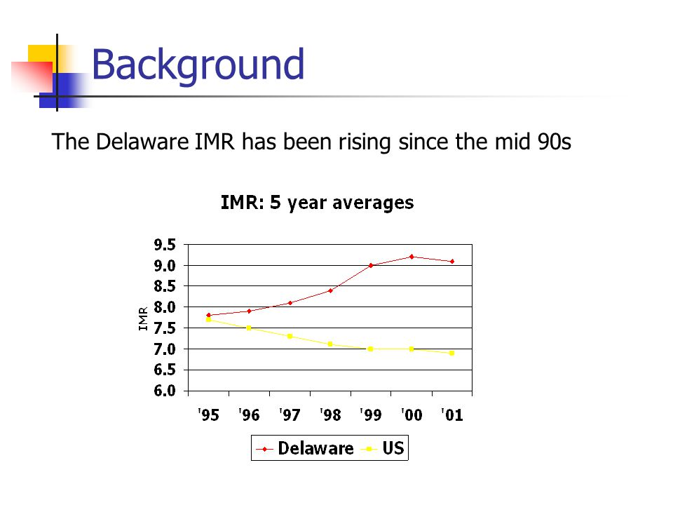 Background The Delaware IMR has been rising since the mid 90s