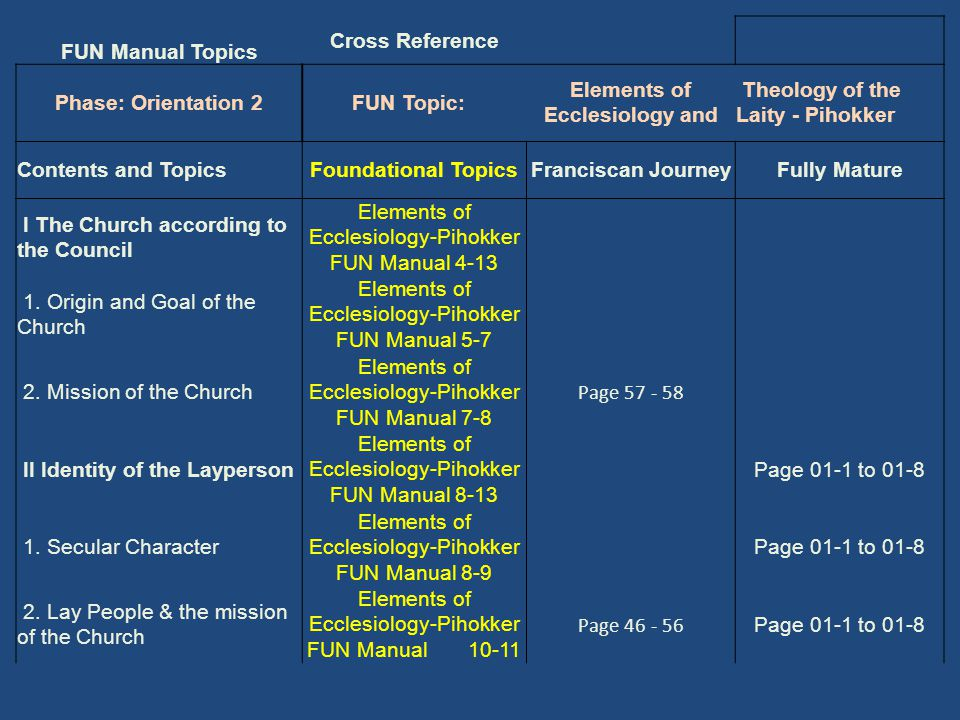 FUN Manual Topics Cross Reference Phase: Orientation 2FUN Topic: Elements of Ecclesiology and Theology of the Laity - Pihokker Contents and TopicsFoundational TopicsFranciscan JourneyFully Mature I The Church according to the Council Elements of Ecclesiology-Pihokker FUN Manual 4-13 1.