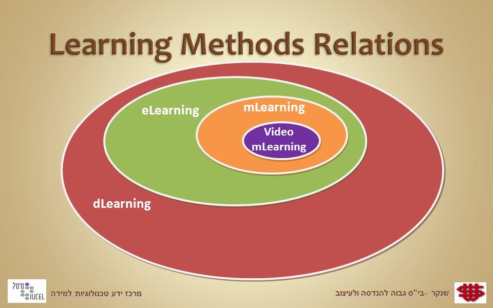 מרכז ידע טכנולוגיות למידה שנקר – בי ס גבוה להנדסה ולעיצוב dLearning mLearning eLearning Video mLearning