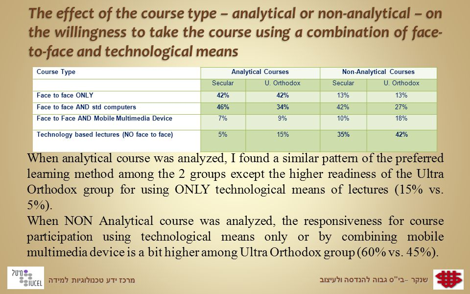 מרכז ידע טכנולוגיות למידה שנקר – בי ס גבוה להנדסה ולעיצוב Course TypeAnalytical CoursesNon-Analytical Courses SecularU.