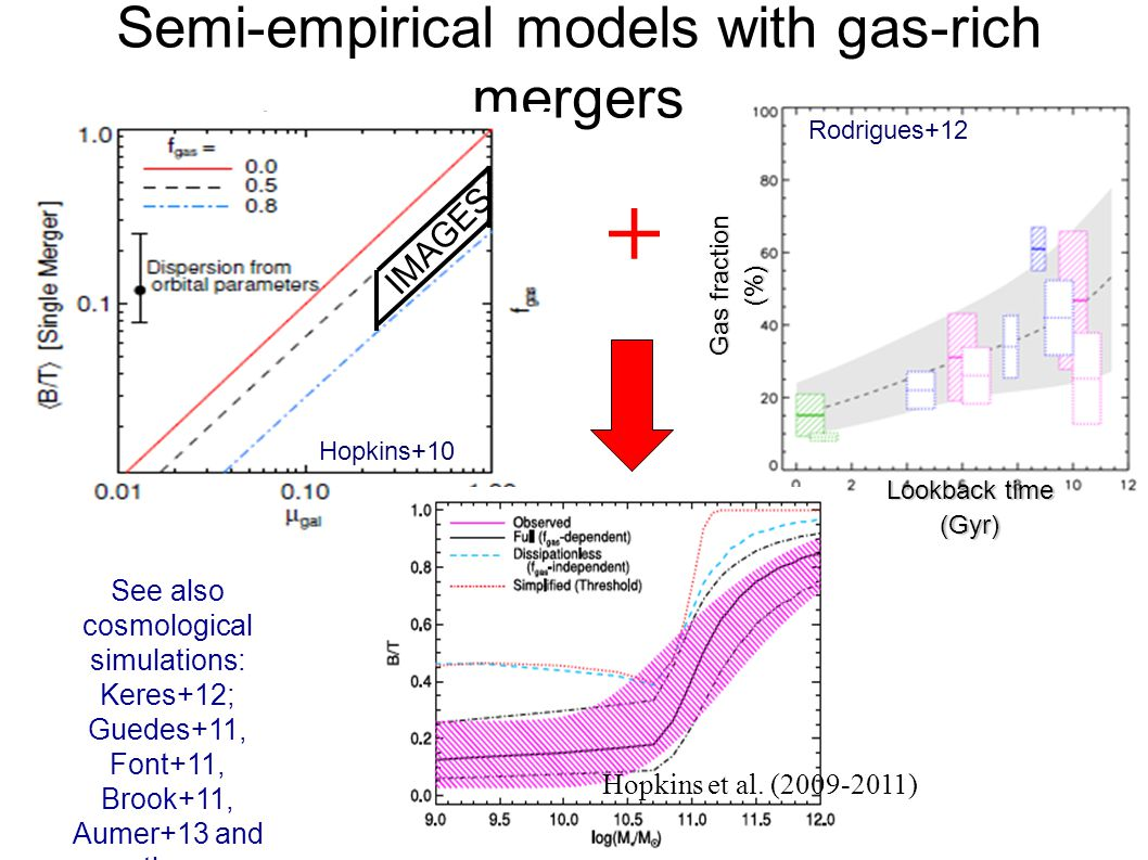 Semi-empirical models with gas-rich mergers Rodrigues+12 Gas fraction (%) Lookback time (Gyr) Hopkins et al 2010 IMAGES Hopkins+10 See also cosmological simulations: Keres+12; Guedes+11, Font+11, Brook+11, Aumer+13 and others Hopkins et al.
