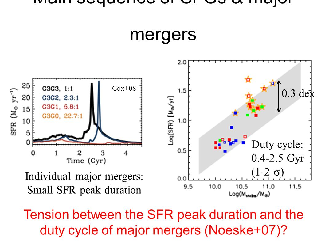 Main sequence of SFGs & major mergers 19 Tension between the SFR peak duration and the duty cycle of major mergers (Noeske+07).
