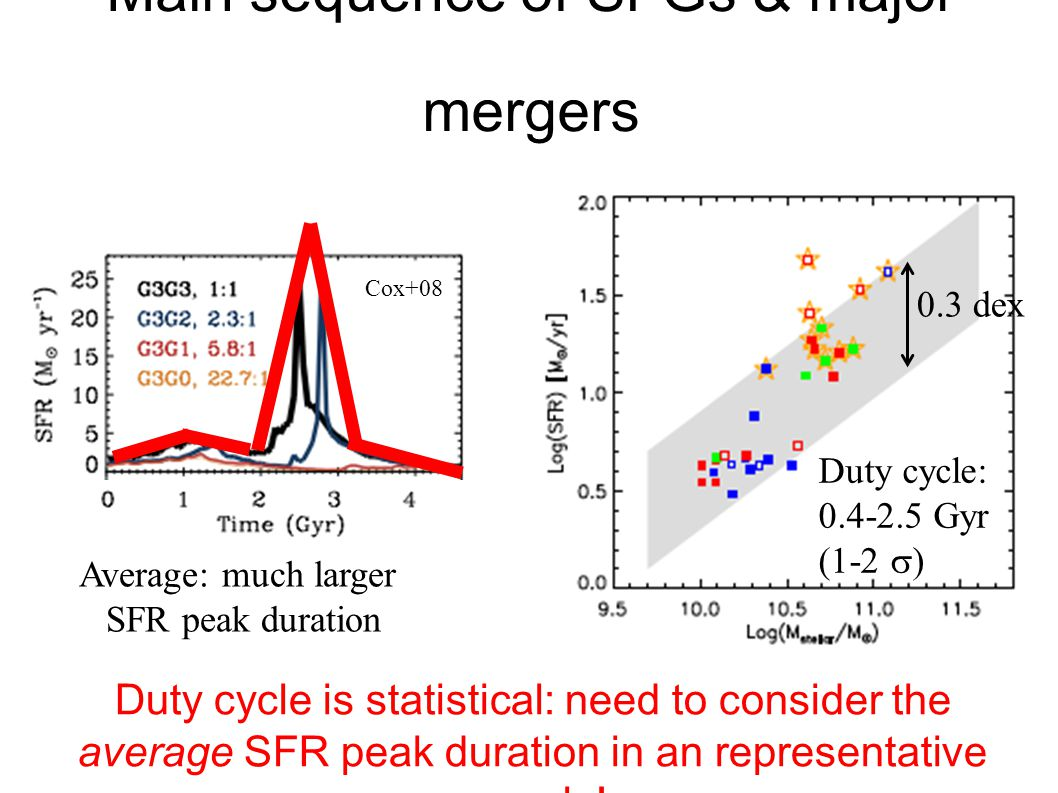 Main sequence of SFGs & major mergers 20 Duty cycle is statistical: need to consider the average SFR peak duration in an representative sample.