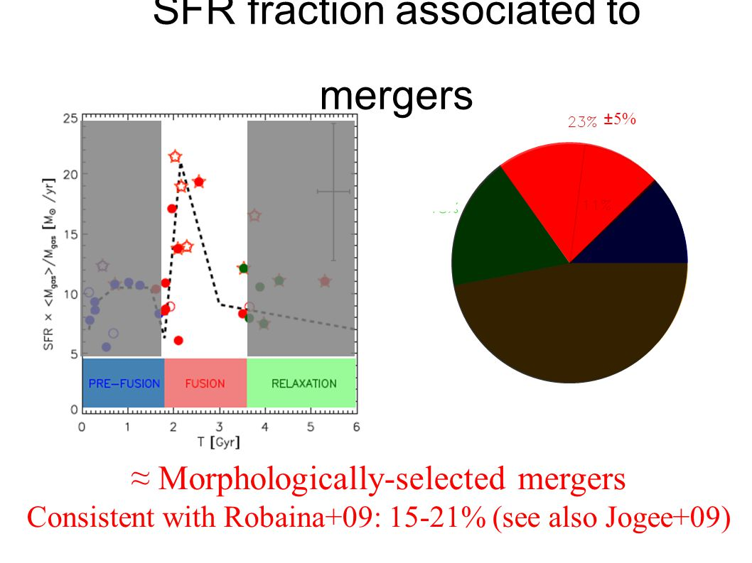 22 SFR fraction associated to mergers ≈ Morphologically-selected mergers Consistent with Robaina+09: 15-21% (see also Jogee+09) ±5%