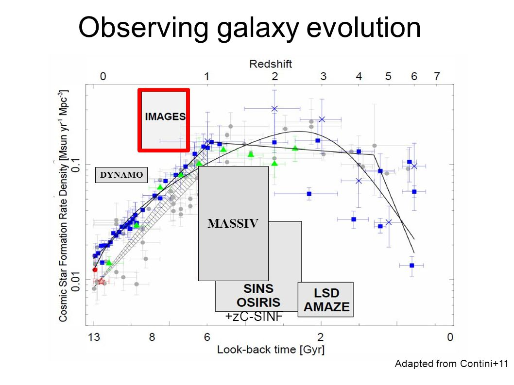 Adapted from Contini+11 Observing galaxy evolution +zC-SINF DYNAMO MASSIV