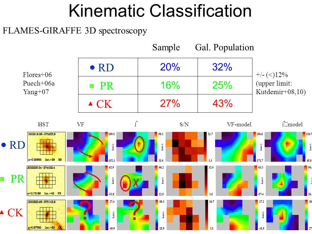 ● RD ■ PR ▲ CK 20% 16% 27% 32% 25% 43% HST VF  S/N VF-model  − model +/- (<)12% (upper limit: Kutdemir+08,10) .