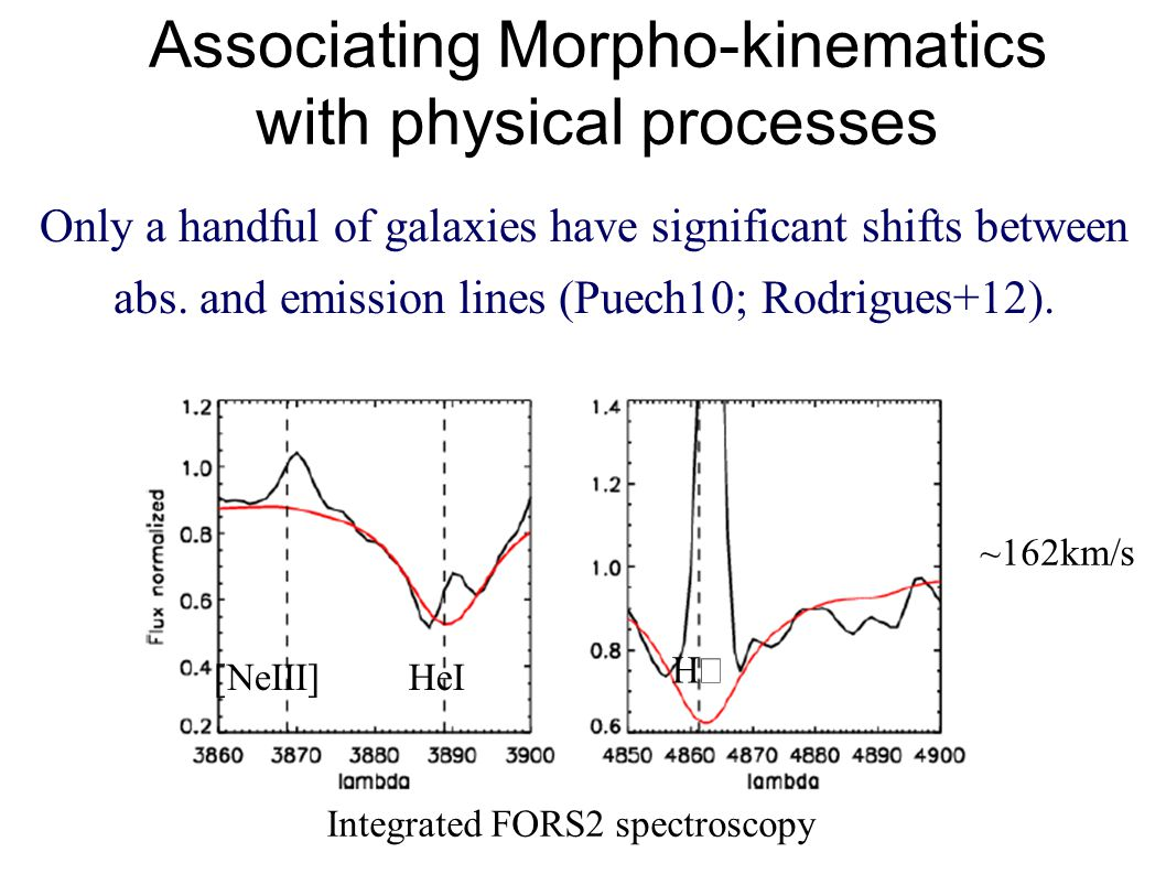 Associating Morpho-kinematics with physical processes Only a handful of galaxies have significant shifts between abs.