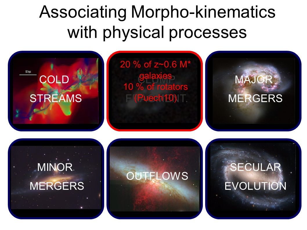 Associating Morpho-kinematics with physical processes COLD STREAMS CLUMP FRAGMENT.