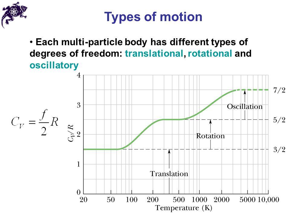 Example: longitudinal oscillations of a CO 2 molecule Secular equation: 6.4