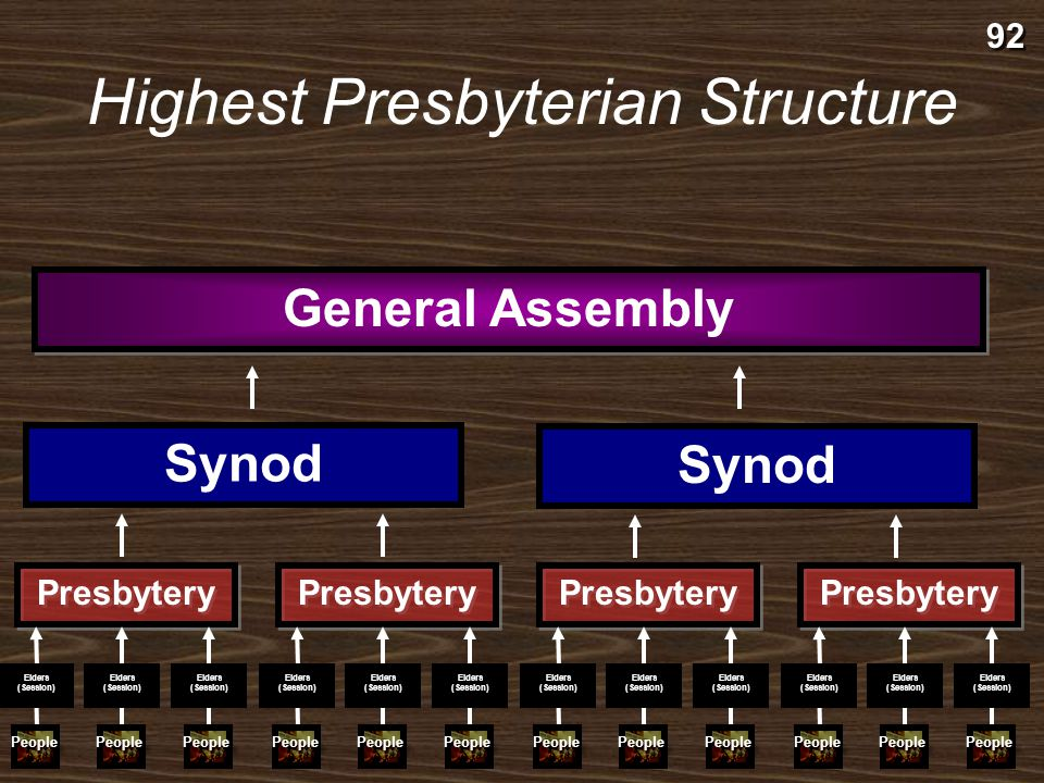 Synod People Elders (Session) Presbytery People Elders (Session) People Elders (Session) People Elders (Session) People Elders (Session) People Elders (Session) Presbytery Middle Presbyterian Structure 92 Senior Pastor