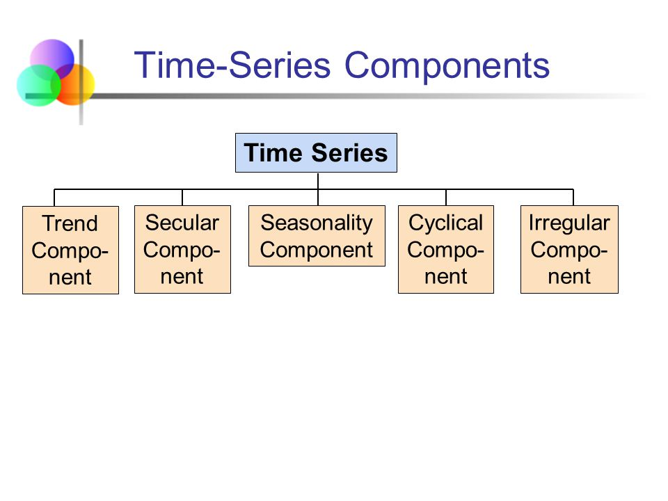 Time-Series Components Time Series Cyclical Compo- nent Irregular Compo- nent Trend Compo- nent Seasonality Component Secular Compo- nent