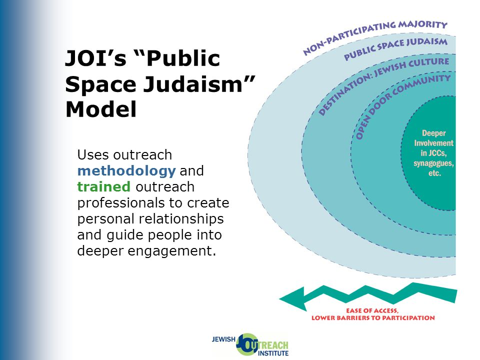 Public Space Judaism Programs in Atlanta Only a handful (the norm nationally) – Examples: My Own Backyard's Great Shofar Blow Out, ~200 people, many unaffiliated; Chabad Hanukkah Menorah Lightings, ~1,500 people, over 40% unaffiliated; Marcus JCC's Sophie Hirsh Scrochi Discovery Museum, ~150 people, 50% unaffiliated, ~20% intermarried.