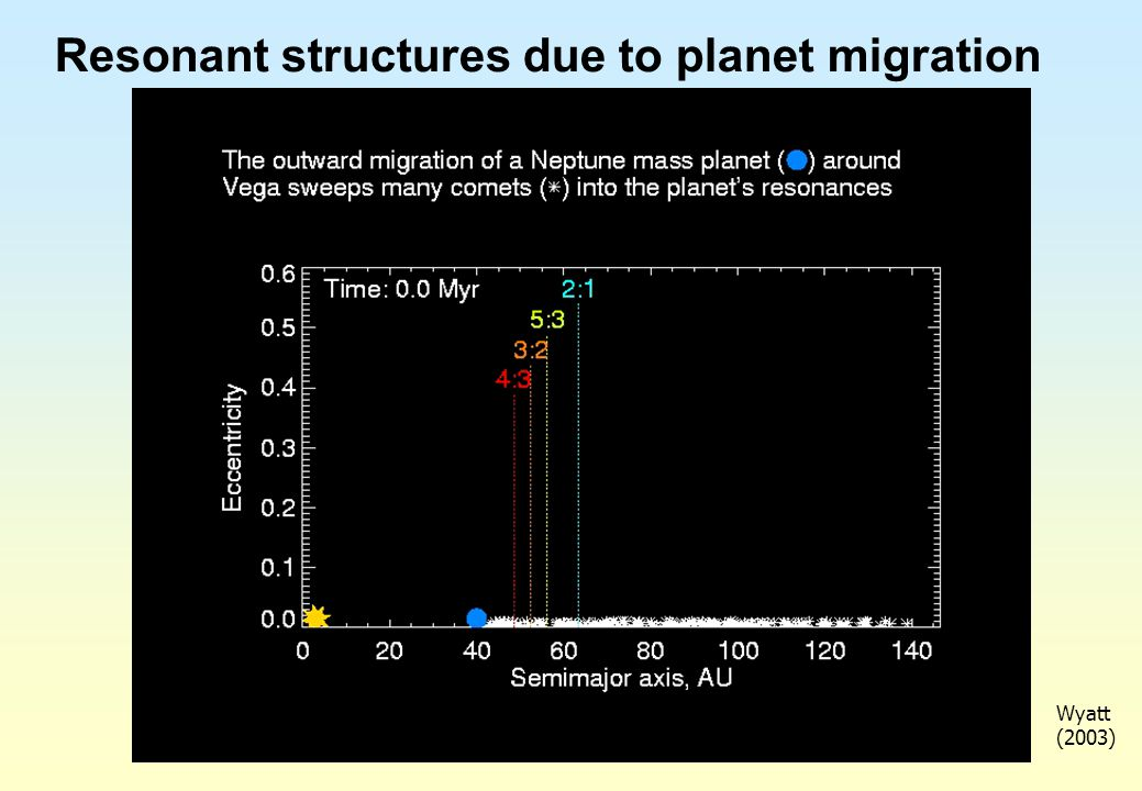 Resonant structures due to planet migration Wyatt (2003)