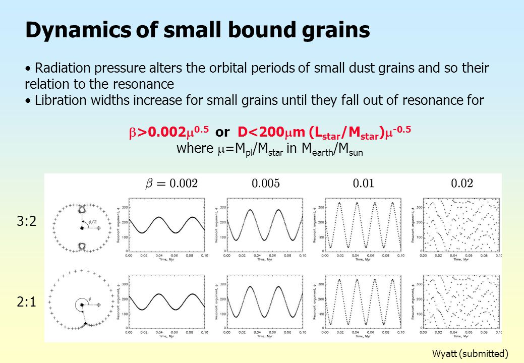 Dynamics of small bound grains Radiation pressure alters the orbital periods of small dust grains and so their relation to the resonance Libration wid