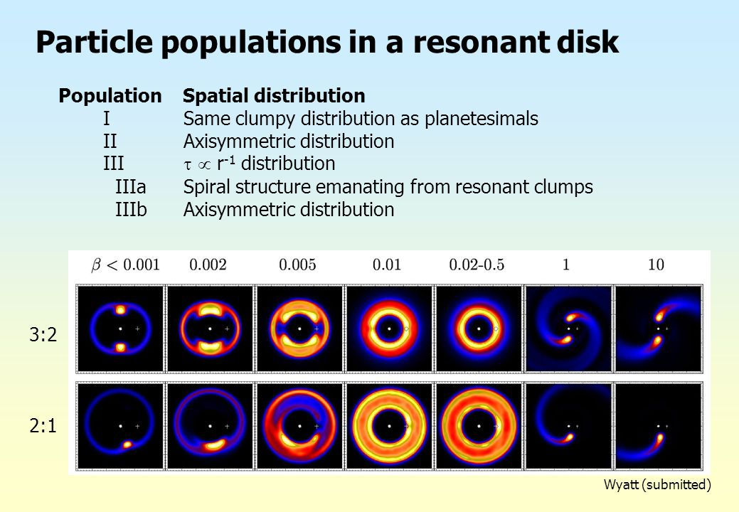 Particle populations in a resonant disk Population Spatial distribution I Same clumpy distribution as planetesimals II Axisymmetric distribution III 