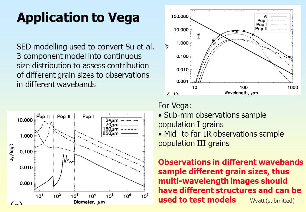 Application to Vega SED modelling used to convert Su et al. 3 component model into continuous size distribution to assess contribution of different gr