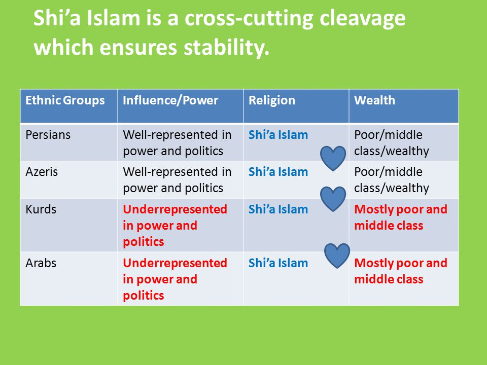 Ethnic GroupsInfluence/PowerReligionWealth PersiansWell-represented in power and politics Shi'a IslamPoor/middle class/wealthy AzerisWell-represented