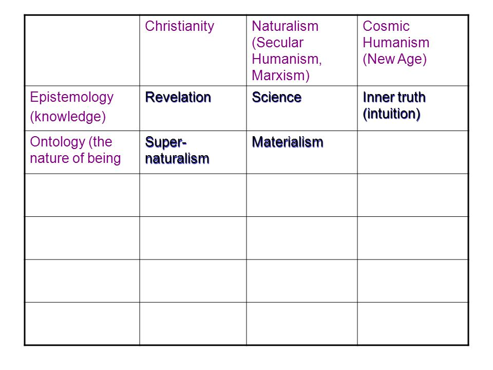 Christianity Naturalism (Secular Humanism, Marxism) Cosmic Humanism (New Age) Epistemology(knowledge)RevelationScience Inner truth (intuition) Ontology (the nature of being Super- naturalism Materialism