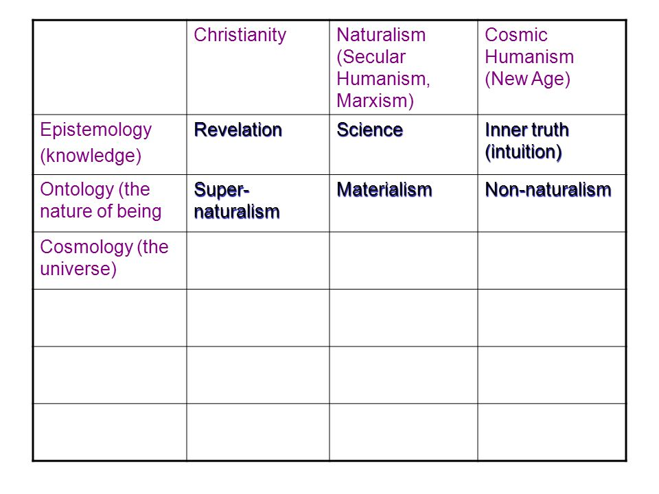 Christianity Naturalism (Secular Humanism, Marxism) Cosmic Humanism (New Age) Epistemology(knowledge)RevelationScience Inner truth (intuition) Ontology (the nature of being Super- naturalism MaterialismNon-naturalism Cosmology (the universe)