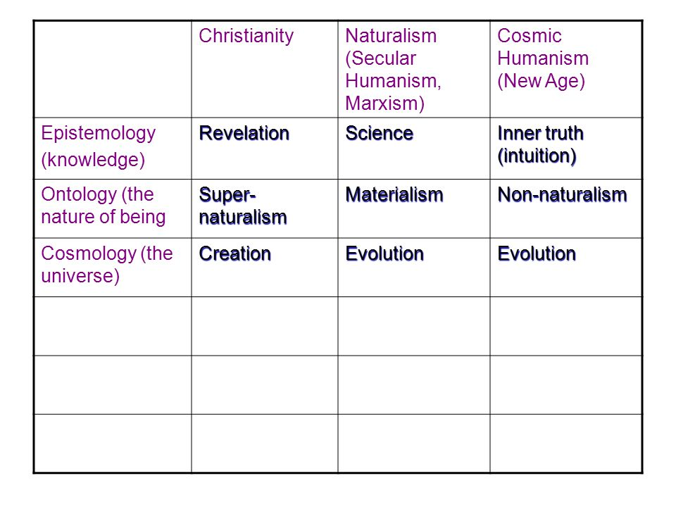 Christianity Naturalism (Secular Humanism, Marxism) Cosmic Humanism (New Age) Epistemology(knowledge)RevelationScience Inner truth (intuition) Ontology (the nature of being Super- naturalism MaterialismNon-naturalism Cosmology (the universe) CreationEvolutionEvolution