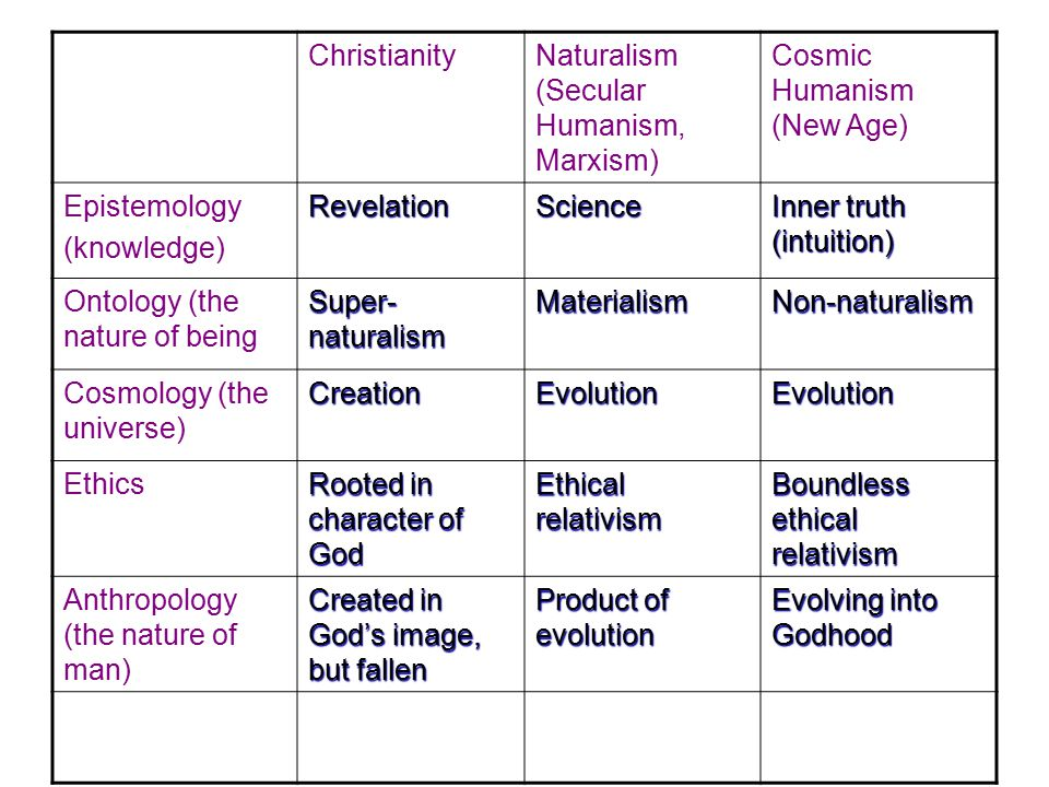 Christianity Naturalism (Secular Humanism, Marxism) Cosmic Humanism (New Age) Epistemology(knowledge)RevelationScience Inner truth (intuition) Ontology (the nature of being Super- naturalism MaterialismNon-naturalism Cosmology (the universe) CreationEvolutionEvolution Ethics Rooted in character of God Ethical relativism Boundless ethical relativism Anthropology (the nature of man) Created in God's image, but fallen Product of evolution Evolving into Godhood