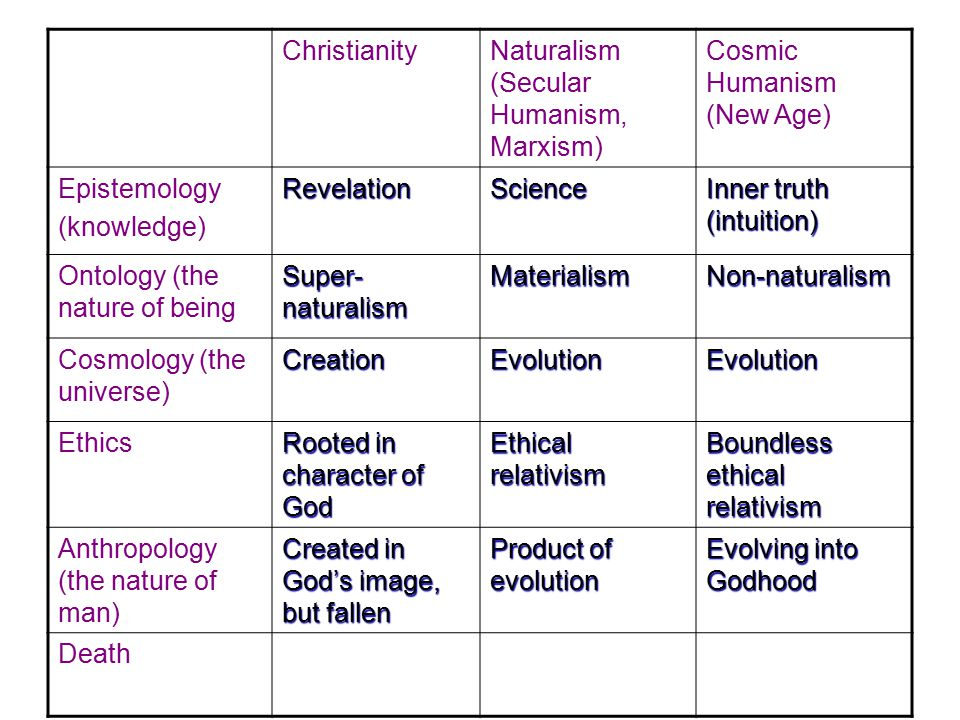 Christianity Naturalism (Secular Humanism, Marxism) Cosmic Humanism (New Age) Epistemology(knowledge)RevelationScience Inner truth (intuition) Ontology (the nature of being Super- naturalism MaterialismNon-naturalism Cosmology (the universe) CreationEvolutionEvolution Ethics Rooted in character of God Ethical relativism Boundless ethical relativism Anthropology (the nature of man) Created in God's image, but fallen Product of evolution Evolving into Godhood Death