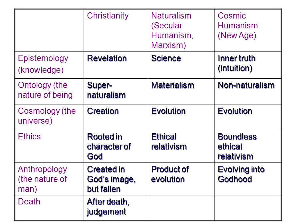 Christianity Naturalism (Secular Humanism, Marxism) Cosmic Humanism (New Age) Epistemology(knowledge)RevelationScience Inner truth (intuition) Ontology (the nature of being Super- naturalism MaterialismNon-naturalism Cosmology (the universe) CreationEvolutionEvolution Ethics Rooted in character of God Ethical relativism Boundless ethical relativism Anthropology (the nature of man) Created in God's image, but fallen Product of evolution Evolving into Godhood Death After death, judgement