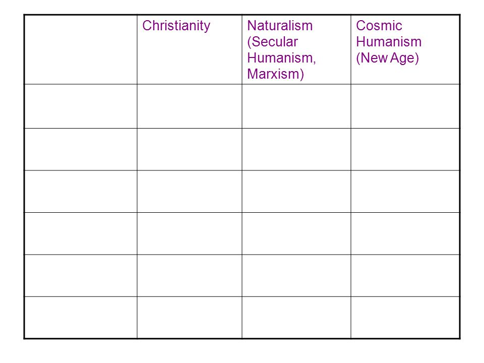 Christianity Naturalism (Secular Humanism, Marxism) Cosmic Humanism (New Age)