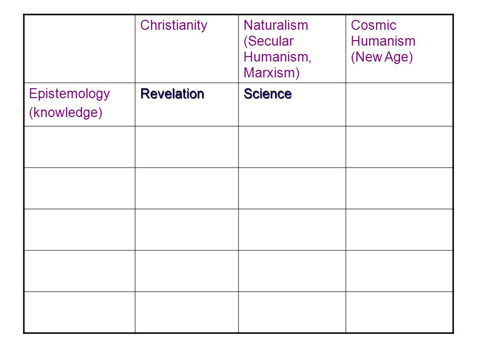 Christianity Naturalism (Secular Humanism, Marxism) Cosmic Humanism (New Age) Epistemology(knowledge)RevelationScience Inner truth (intuition) Ontology (the nature of being) Super- naturalism MaterialismNon-naturalism Cosmology (the universe) CreationEvolutionEvolution Ethics Rooted in character of God Ethical relativism Boundless ethical relativism Anthropology (the nature of man) Created in God's image, but fallen Product of evolution Evolving into Godhood Death After death, judgement AnnihilationReincarnation
