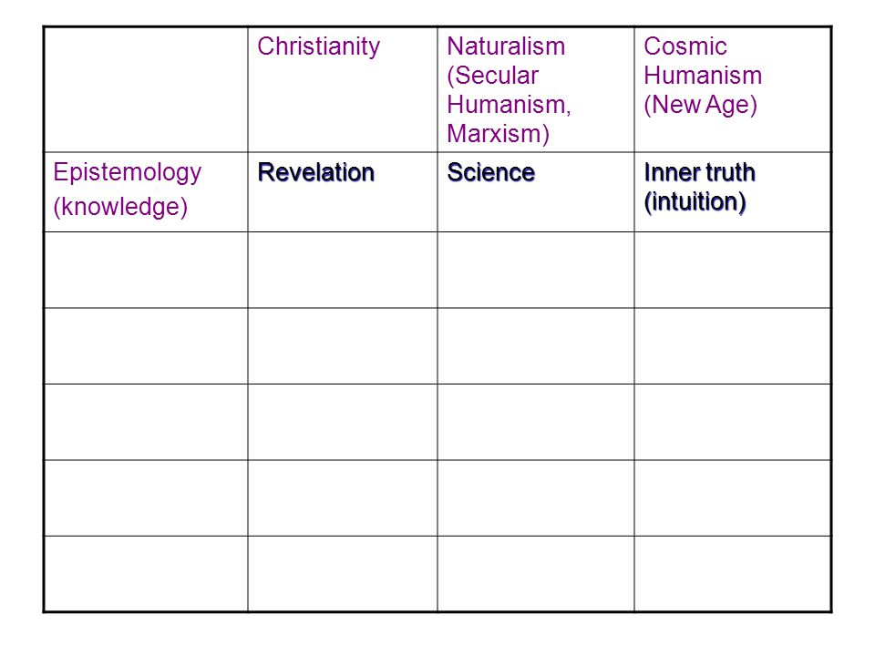 Christianity Naturalism (Secular Humanism, Marxism) Cosmic Humanism (New Age) Epistemology(knowledge)RevelationScience Inner truth (intuition) Ontology (the nature of being Super- naturalism MaterialismNon-naturalism Cosmology (the universe) CreationEvolutionEvolution Ethics Rooted in character of God Ethical relativism