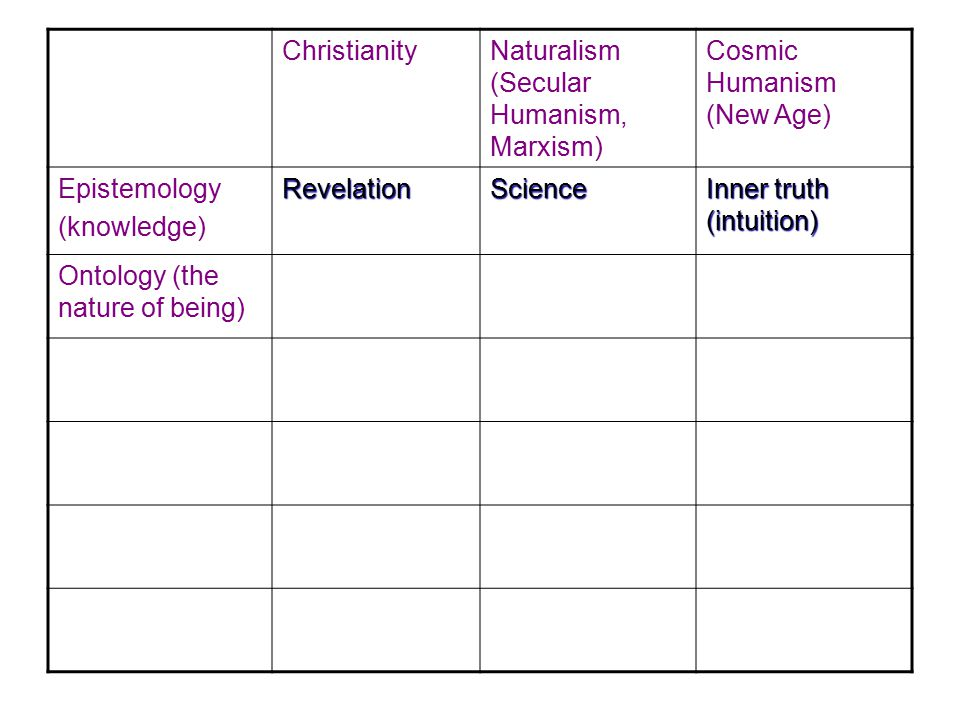 Christianity Naturalism (Secular Humanism, Marxism) Cosmic Humanism (New Age) Epistemology(knowledge)RevelationScience Inner truth (intuition) Ontology (the nature of being)