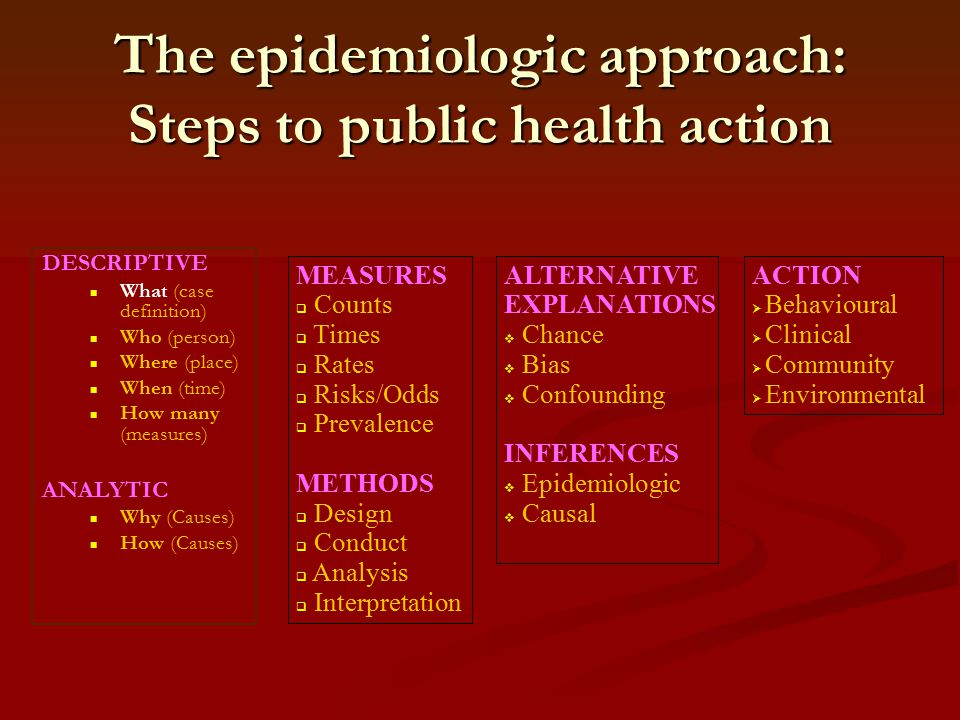 The epidemiologic approach: Steps to public health action MEASURES  Counts  Times  Rates  Risks/Odds  Prevalence METHODS  Design  Conduct  Ana