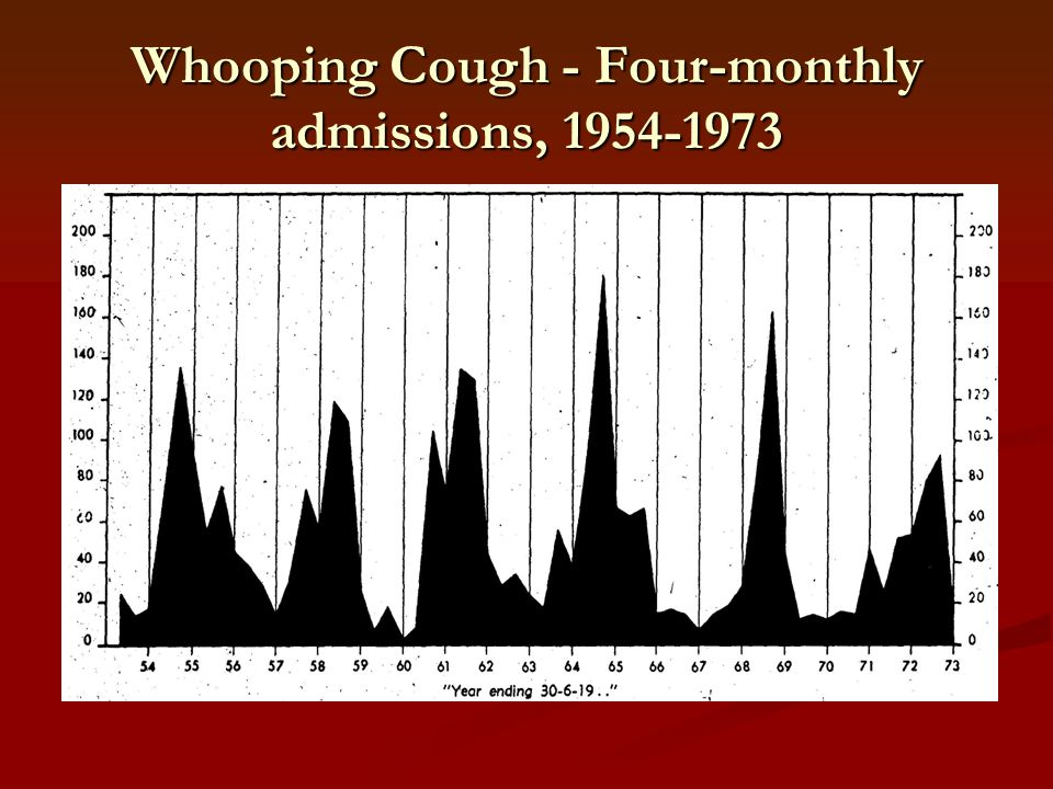 Whooping Cough - Four-monthly admissions, 1954-1973