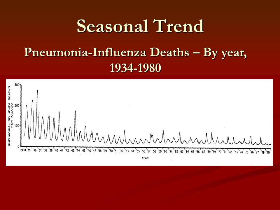 Seasonal Trend Pneumonia-Influenza Deaths – By year, 1934-1980
